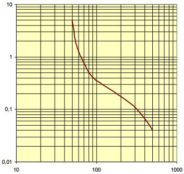 IEC60479-1berringsspnningvstid.PNG