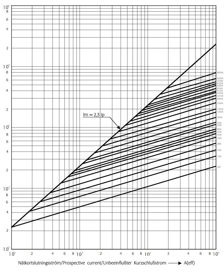 strmbegrnsningsdiagram.jpg